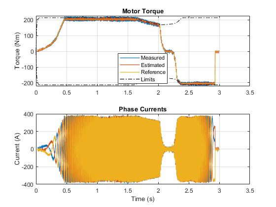 Pe_ipmsm_torque_control_hev_series_03
