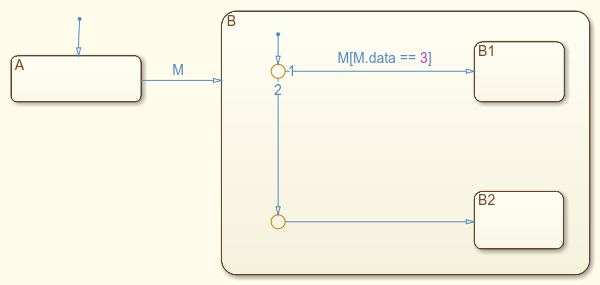 Sf_msg_data_syntax_and_lifetime_05