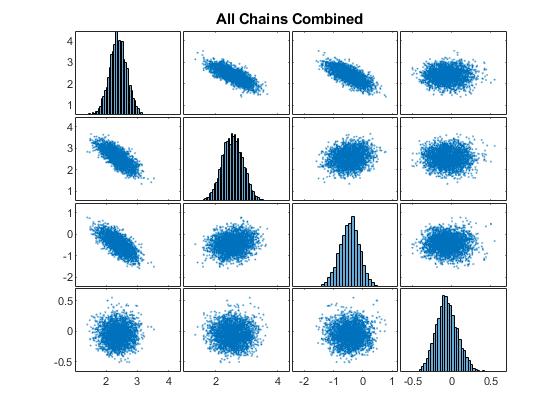 Bayesianlinearregressionusinghamiltonianmontecarloexample_04