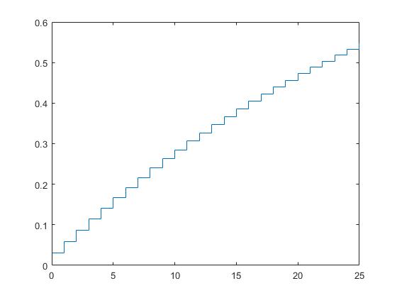 Plotthegeometricdistributioncdfexample_01