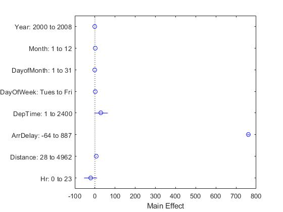 Statisticsandmachinelearningwithbigdatausingtallarraysexample_03