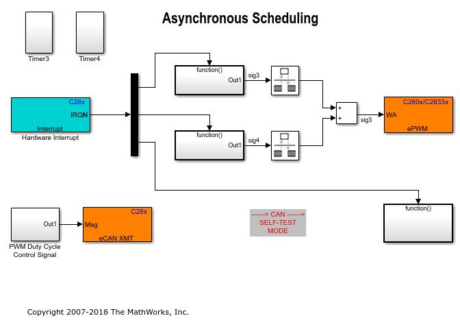 C280xc2833xasynchronousschedulingexample_01