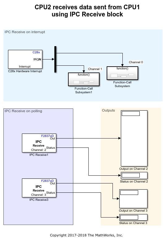 Interprocessorcommunicationusingipcblocksexample_02