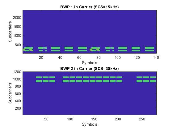 Nrdownlinkwaveformgenerationexample_02