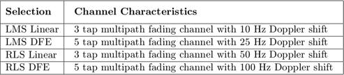 $$ \begin{array}{|l|l|c|} \hline\vphantom{\displaystyle\int} \mathbf{Selection}&\begin{array}{l}\mathbf{Channel\ Characteristics}\end{array}\\ \hline\mathrm{LMS\ Linear}&\begin{array}{l}\mathrm{3\ tap\ multipath\ fading\ channel\ with\ 10\ Hz\ Doppler\ shift}\end{array}\\ \hline\mathrm{LMS\ DFE}&\begin{array}{l}\mathrm{5\ tap\ multipath\ fading\ channel\ with\ 25\ Hz\ Doppler\ shift}\end{array}\\ \hline\mathrm{RLS\ Linear}&\begin{array}{l}\mathrm{3\ tap\ multipath\ fading\ channel\ with\ 50\ Hz\ Doppler\ shift}\end{array}\\ \hline\mathrm{RLS\ DFE}&\begin{array}{l}\mathrm{5\ tap\ multipath\ fading\ channel\ with\ 100\ Hz\ Doppler\ shift}\end{array}\\ \hline\end{array} $$
