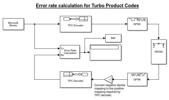 Turboproductcodeerrorratecalculationexample_01