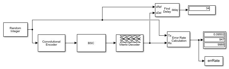 Viterbidecodingofbinarysymetricchannelimpaireddataexample_01