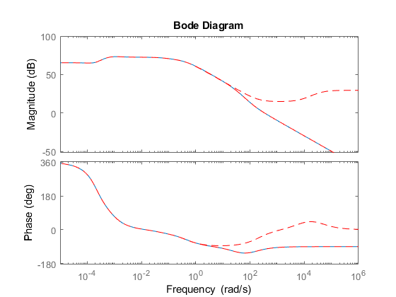 Approximatemodelwithunstableornearunstablepoleexample_03