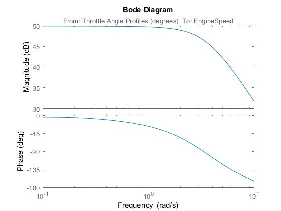 Designpidcontrollerusingestimatedfrequencyresponseexample_03
