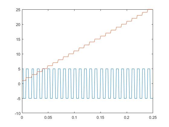 Demo_countertimer_countingpulses_01