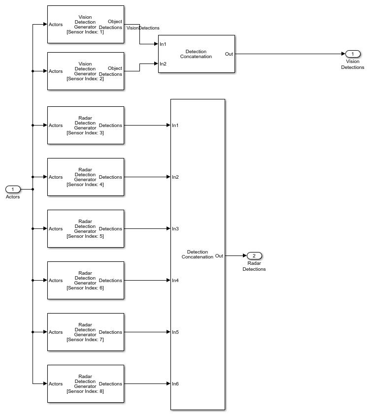Sensorfusionusingsyntheticradarandvisiondataexample_02