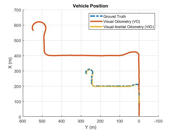 Visualinertialodometryusingsyntheticdataexample_03
