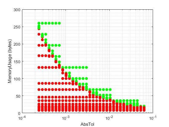 Visualizeparetofrontformemoryoptimizationvsabsoluteexample_01