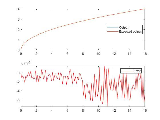 Fi_sqrtlookup_8_bit_byte_example_01