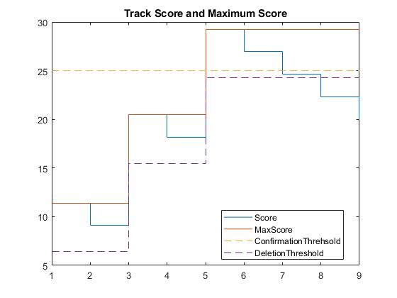 Trackconfirmationanddeletionexample_01