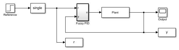 Generatecodeforfuzzysystemusingsimulinkcoderexample_02