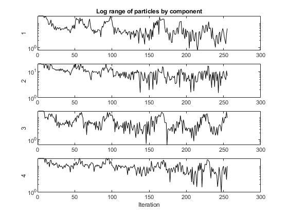 Particleswarmoutputfunctionexample_01