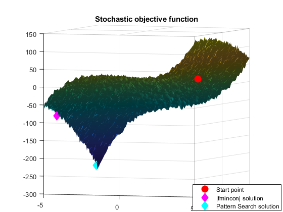 Stochasticopt_05
