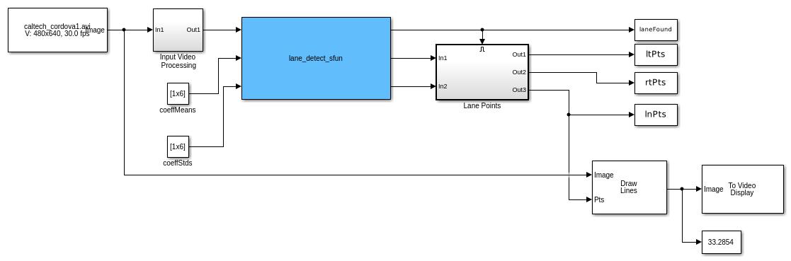 Gpucoderdemo_lane_detection_simulink_01