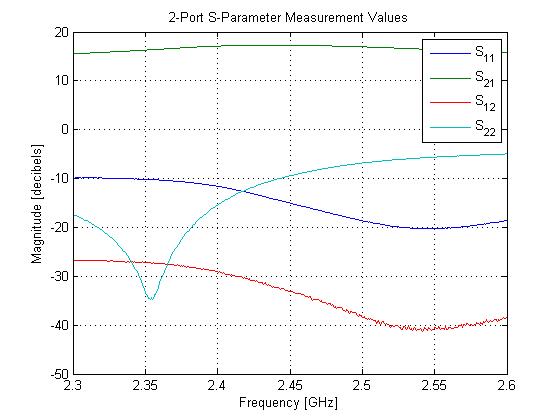 Examplemeasuresparameter_01