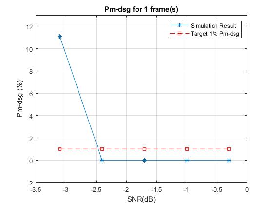 Pdcchconformanceexample_01