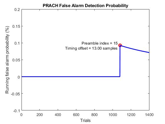 Prachfalsealarmconformanceexample_02