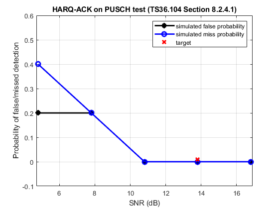 Puschharqackconformanceexample_01