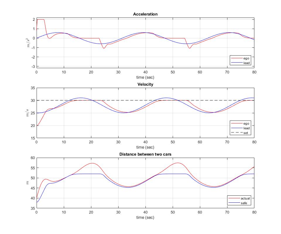 Adaptivecruisecontrolexample_02