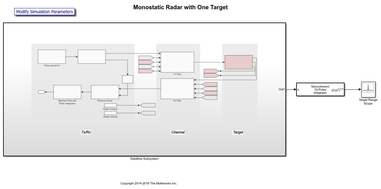 Dataflowmonostaticradarsystemexample_01