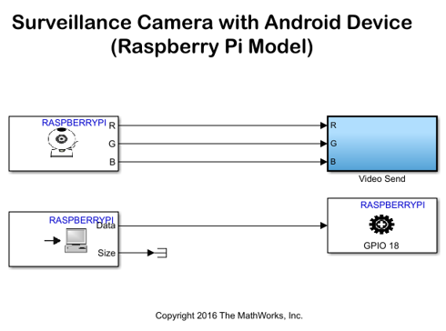 Surveillancecamerawithandroidtmdeviceexample_01