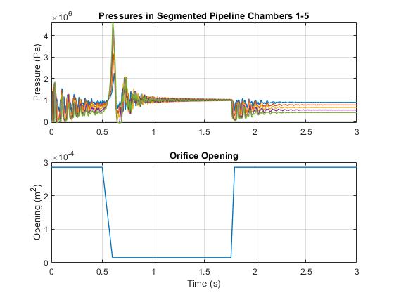 Sh_testrig_segmented_pipeline_02