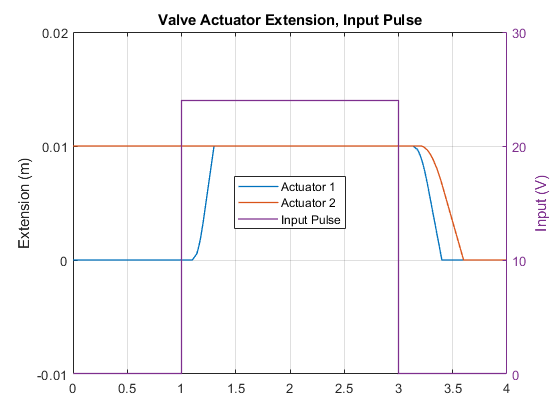 Sh_testrig_valve_actuator_2pos_02