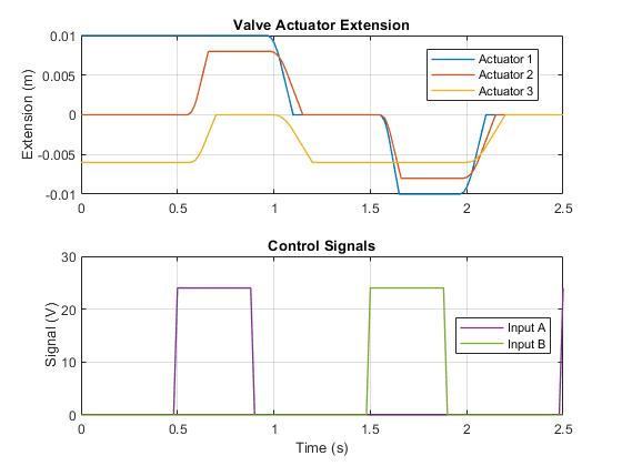 Sh_testrig_valve_actuator_3pos_02