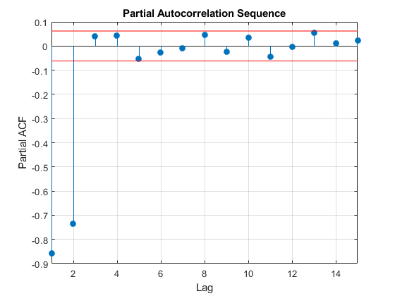 Arorderselectionwithpartialautocorrelationsequenceexample_04