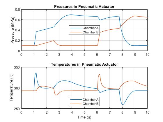 Ssc_actuator_custom_pneumatic_07