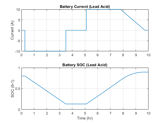 Ssc_lead_acid_battery_05