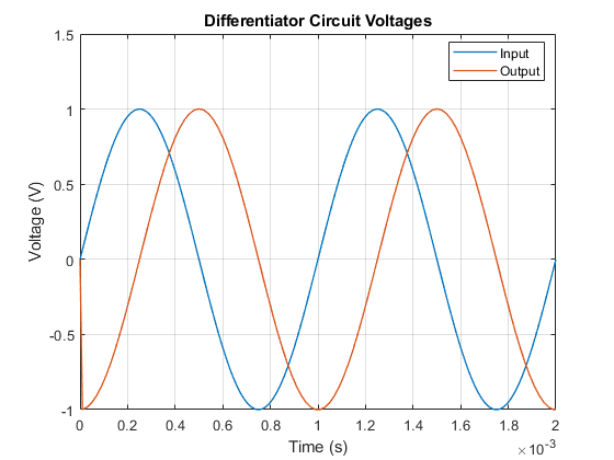 Ssc_opamp_differentiator_02