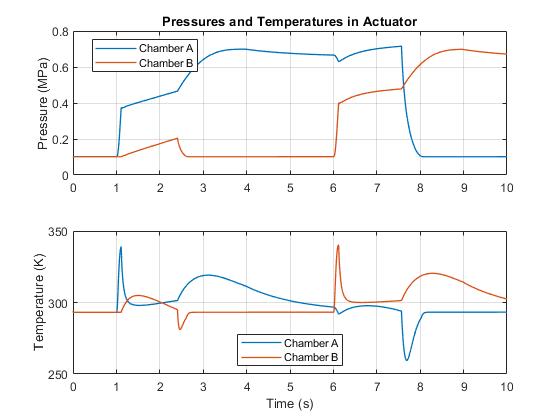 Ssc_pneumatic_actuator_07