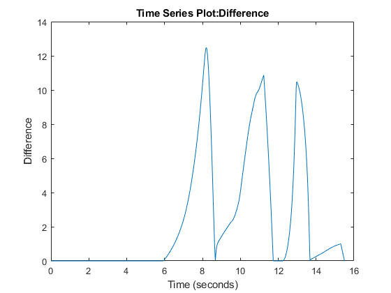 Sweepparametervalueandinspectresultsexample_02
