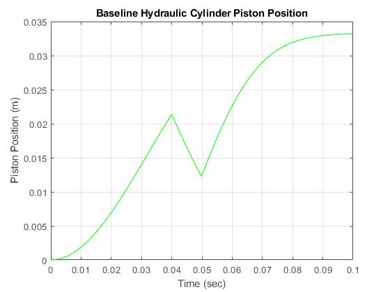Sldemo_hydcylexample_06
