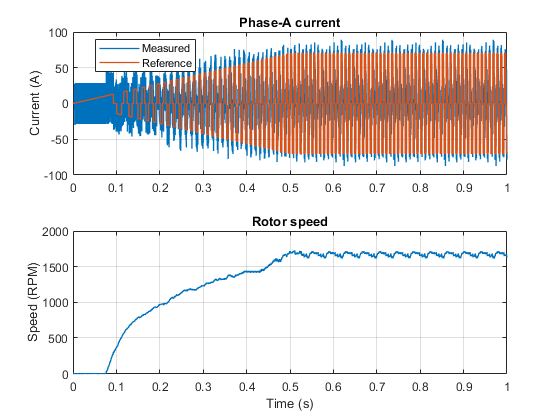 Pe_bldc_hysteresis_current_control_02