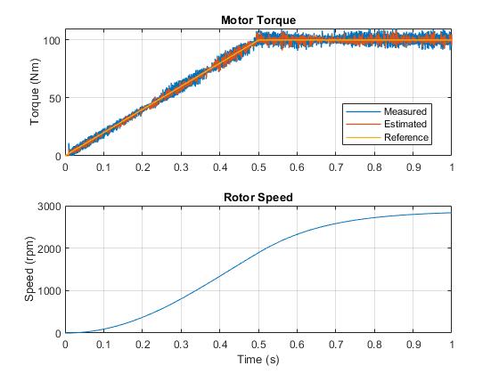 Pe_ipmsm_torque_based_load_control_02
