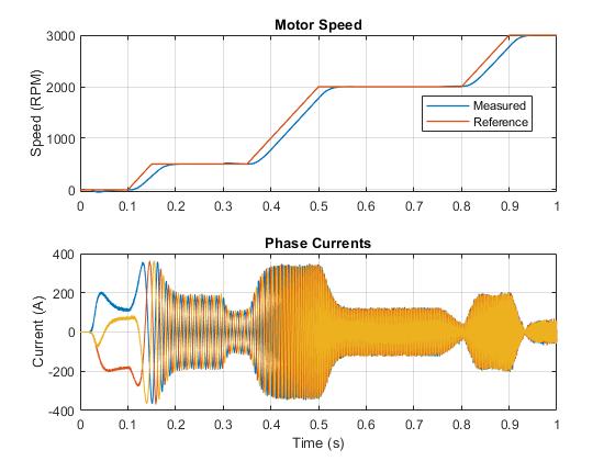 Pe_ipmsm_velocity_control_02