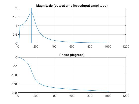 Measuringthefrequencyresponseofasystemexample_03