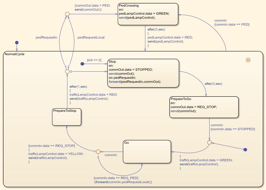 Modelingadistributedtrafficcontrolsystemusingmessageexample_03