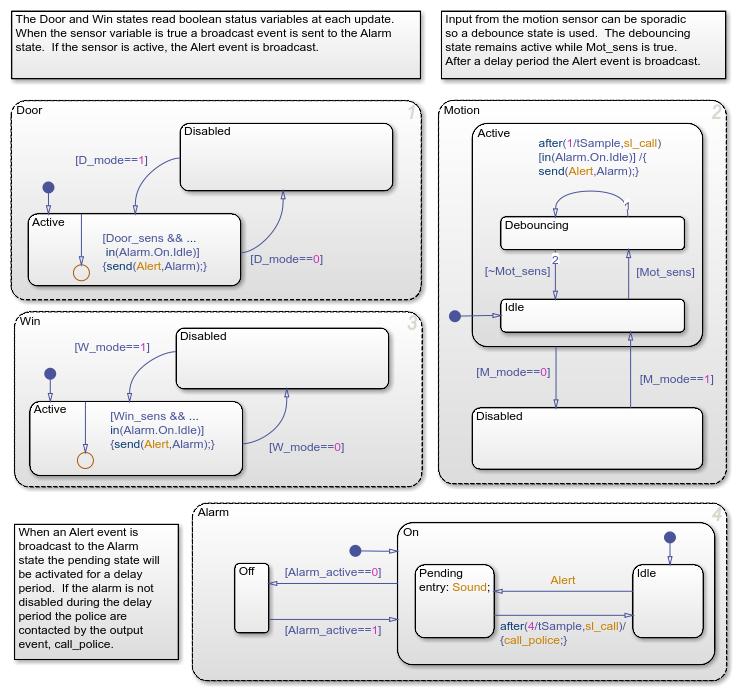 Modelingasecuritysystemexample_01