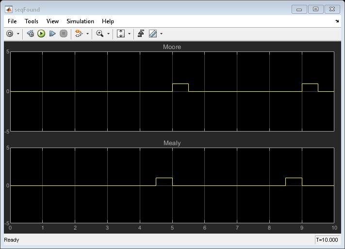 Sequencerecognitionusingmealyandmoorechartexample_02