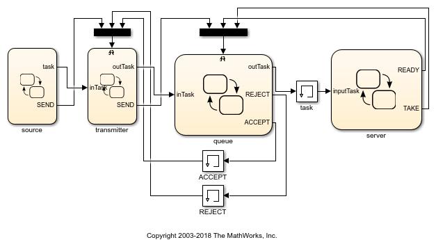 Serverqueueingsystemexample_01