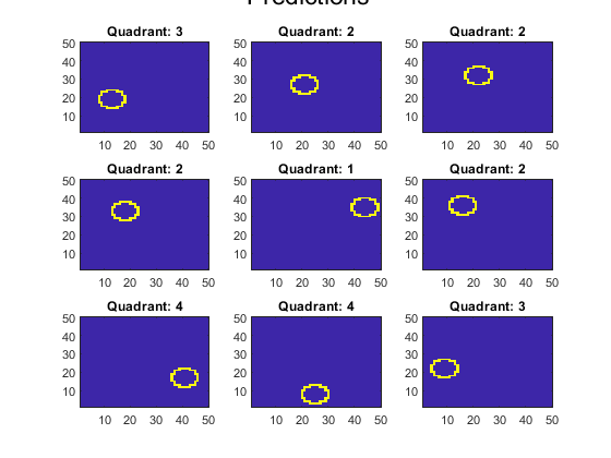 Analyzeimagesusinglinearsupportvectormachinesexample_02