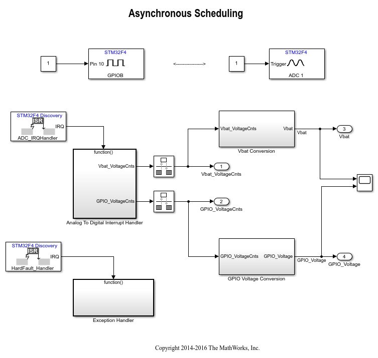 Asynchronousschedulingforstm32f4discoveryboardexample_01